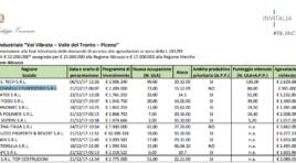 Area crisi complessa Val Vibrata, al via i finanziamenti per 7 aziende