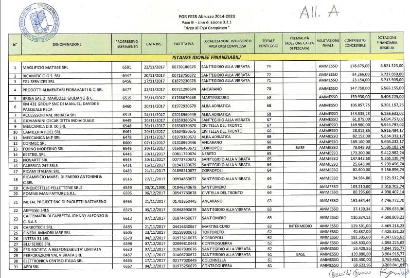 Area crisi complessa Vibrata-Tronto, 70 aziende finanziate