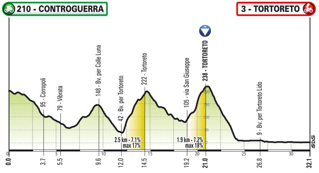 Parte domani la prima edizione del Giro d' Italia Virtual by Enel